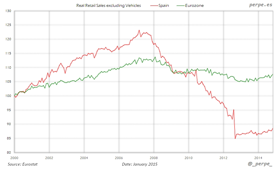 Spain Eurozone Retail Sales Jan 2015