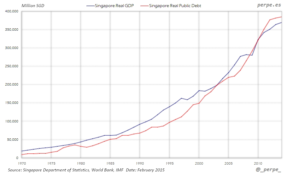 Singapore GDP Debt Feb 2015
