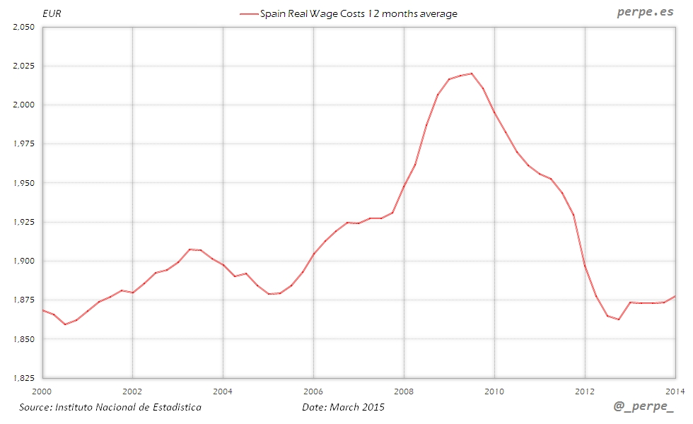 Spain Wage Costs Mar 2015