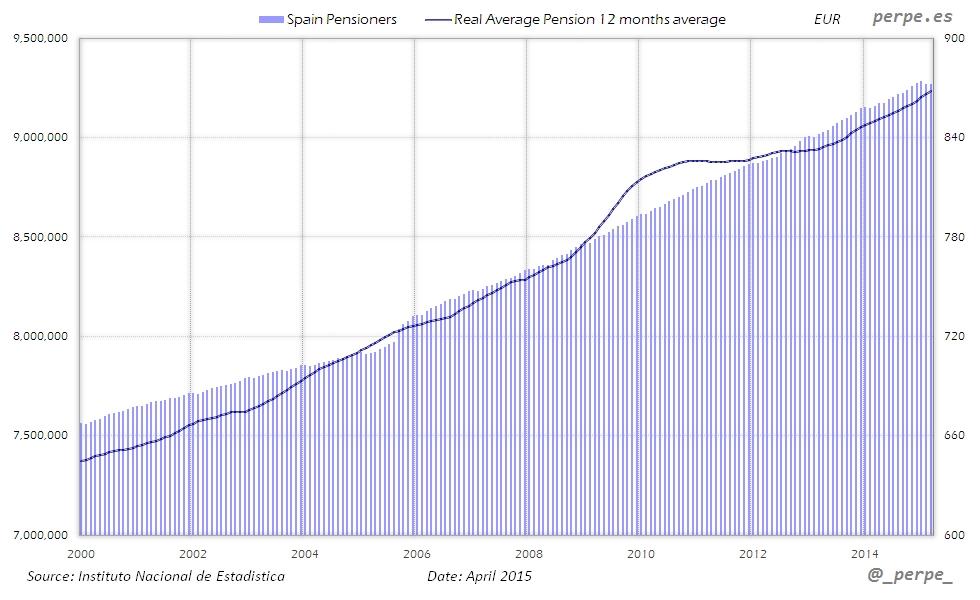 Spain Pensioners Apr 2015