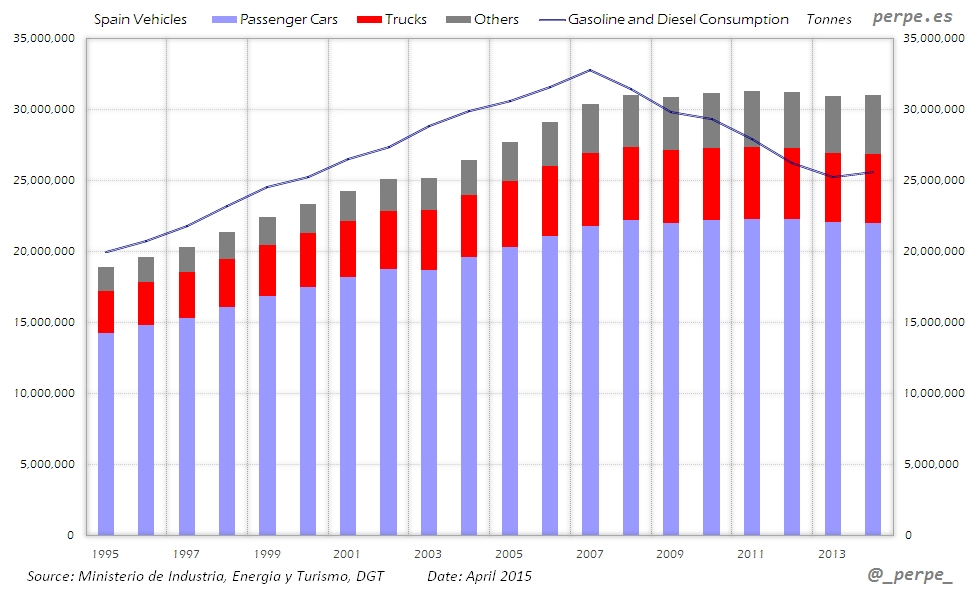 Spain Vehicles Gasoline Apr 2015