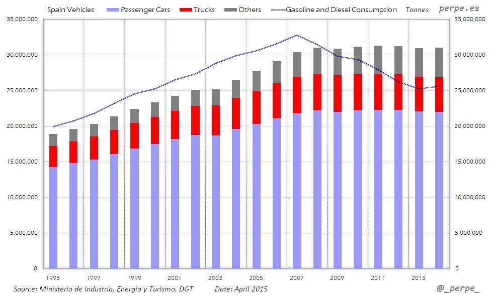 Spain Vehicles Gasoline Apr 2015