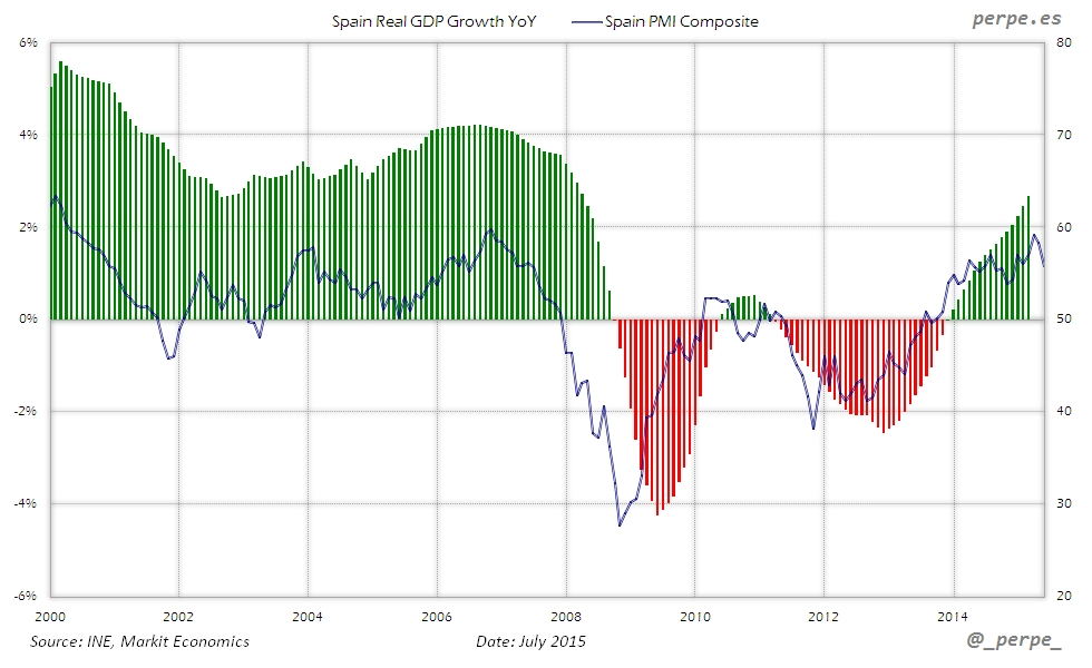 Spain GDP PMI Composite Jul 2015