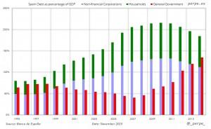 Spain Public Private Debt Nov 2015