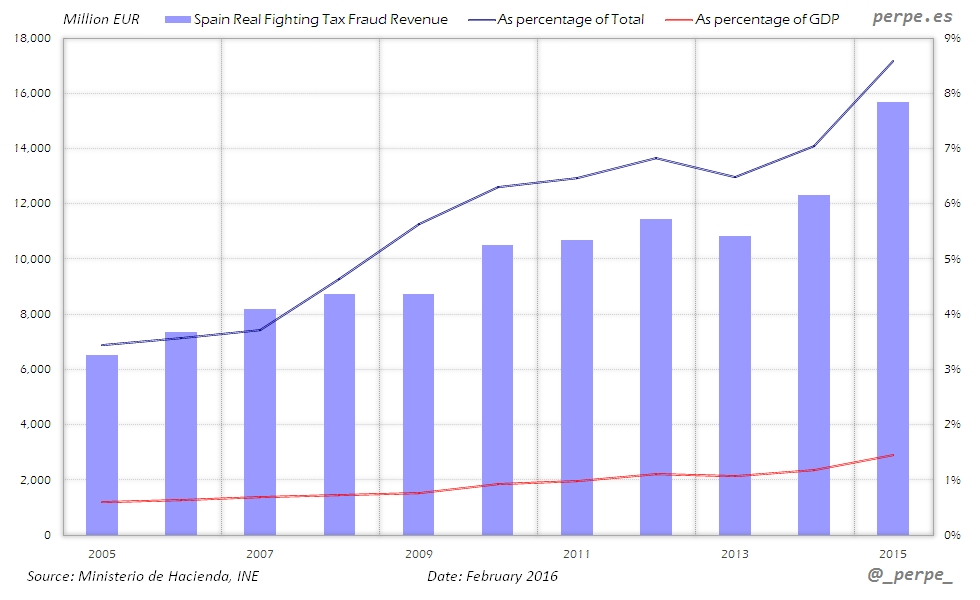 Spain Tax Fraud Revenue Feb 2016