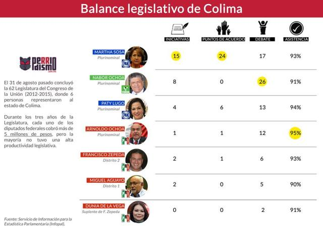 balance legislativo baja