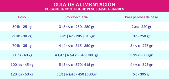 Guía de Alimentación Eukanuba Control de Peso Razas Grandes