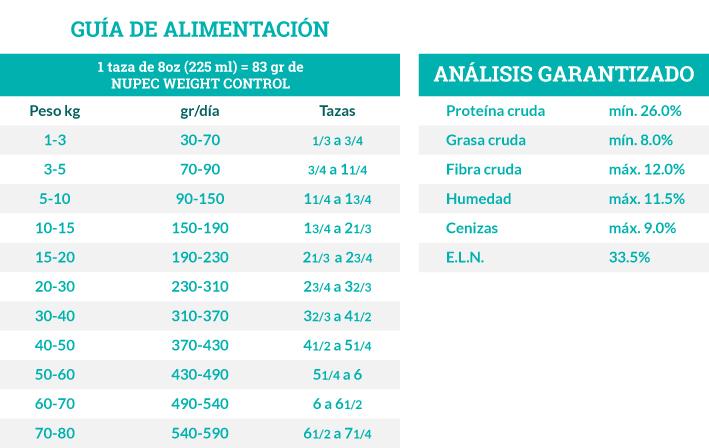 Guía de Alimentación Nupec Weight Control