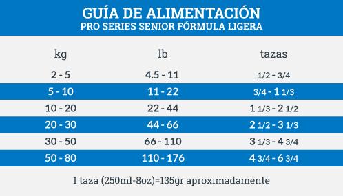 Guía de Alimentación ProSeries Senior Fórmula Ligera