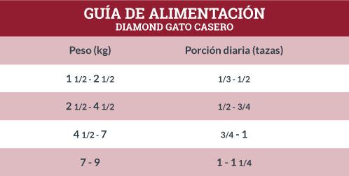 Guía de Alimentación Diamond Gato Casero