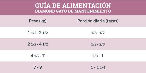 Guía de Alimentación Diamond Gato de Mantenimiento