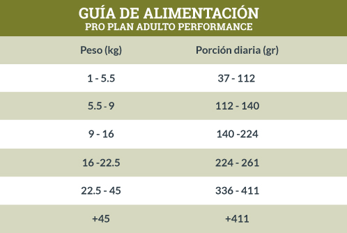 Guía de Alimentación Pro Plan Adulto Performance