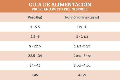 Guía de Alimentación Pro Plan Adulto Piel Sensible