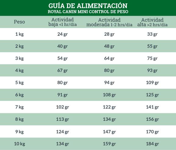 Guía de Alimentación Royal Canin Mini control de Peso, Weight Care