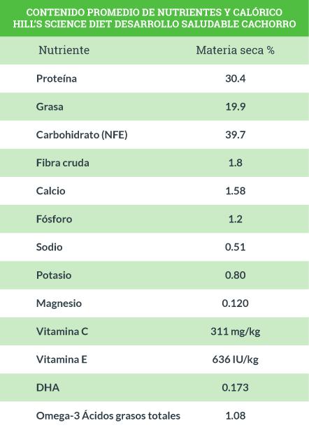 Contenido Promedio de Nutrientes Hill's Science Diet Desarrollo Saludable Cachorro