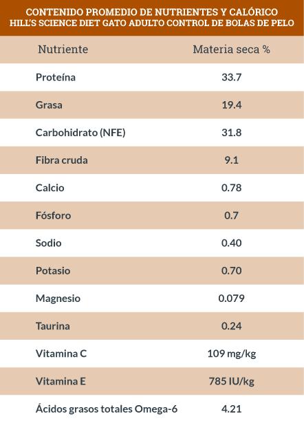 Contenido Promedio de Nutrientes y Calórico Hill's Science Diet Gato Adulto Control de Bolas de Pelo