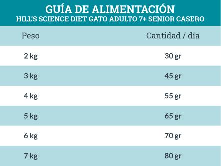 Guía de Alimentación Hill's Science Diet Gato Adulto 7+ Senior Casero