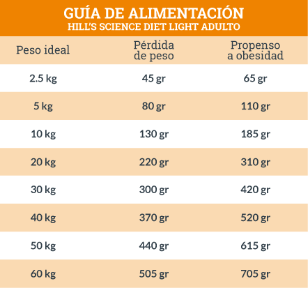 Guía de Alimentación Hill's Science Diet Light Adulto