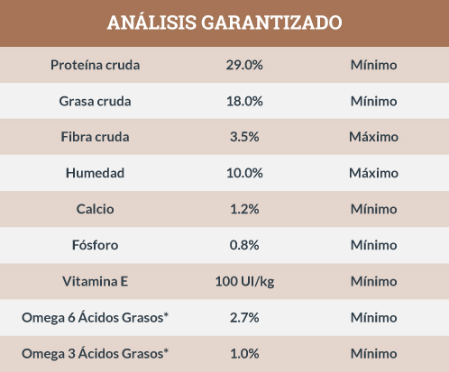 Análisis Garantizado Instinct Dieta de Ingredientes Limitados de Pavo