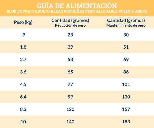 Guía de Alimentación Blue Buffalo Adulto Razas Pequeñas Peso Saludable Receta de Pollo y Arroz