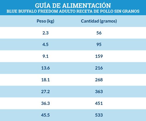 Guía de Alimentación Blue Buffalo Freedom Adulto Receta de Pollo Sin Granos