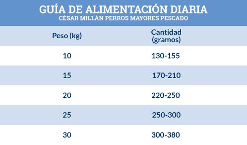 Guía de Alimentación César Millán Perros Mayores con Pescado