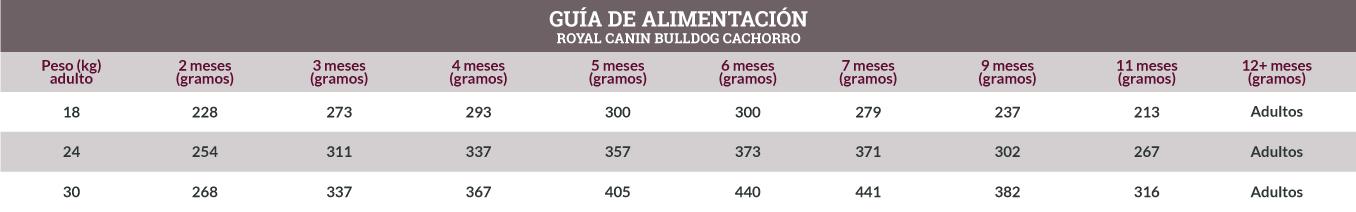 Guía de Alimentación Royal Canin Bulldog Cachorro