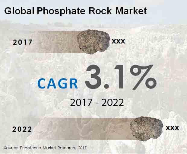 Phosphate Rock Market