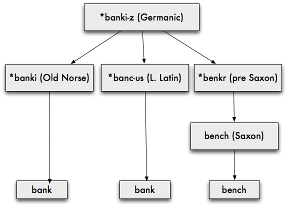Tree diagram of Germanic banki-z going through Latin, Old Norse and Saxon (bench)