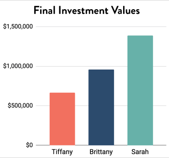 Final Investment Values