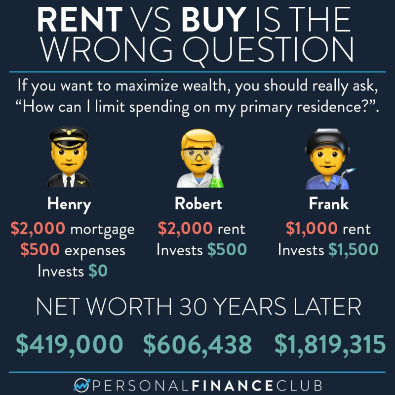 Rent vs buy is the wrong question