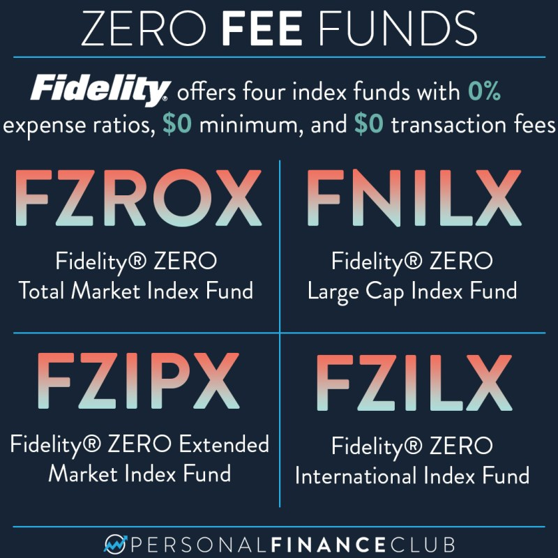 FZROX, FNILX, FZIPX, and FZILX: Fidelity zero fee funds