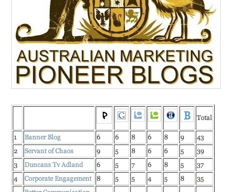 This Blog – Top Ten Marketing in Australia?!