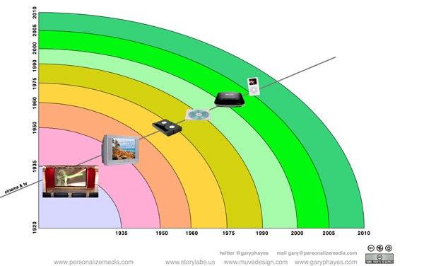 RIP Multi Platform, Long Live Multi Channel, Transmedia Tablets!