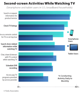 Show related on tablets usage stronger