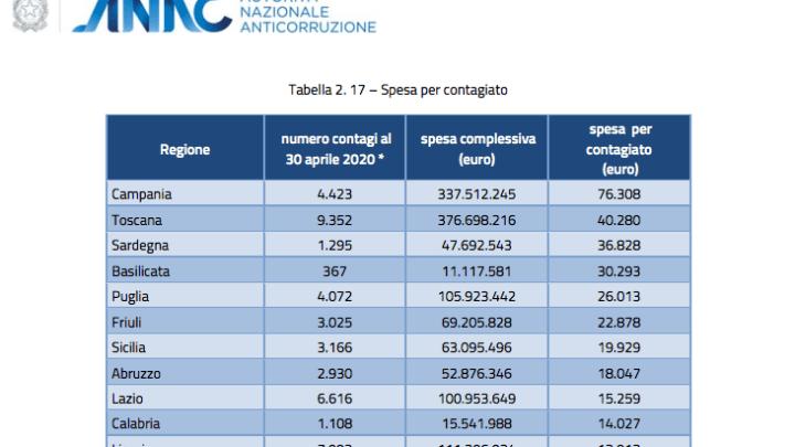 Indagine di ANAC svela un'anomalia nella spesa procapite connessa al Covid-19 in Campania