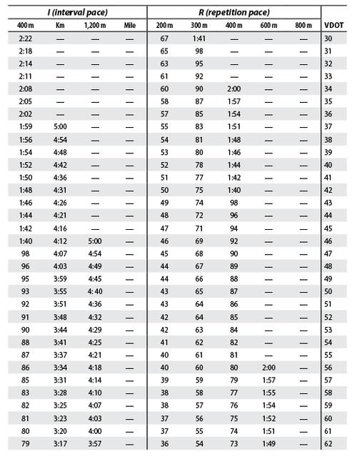 Tabelle sul ritmo da tenere nelle ripetute – Personal