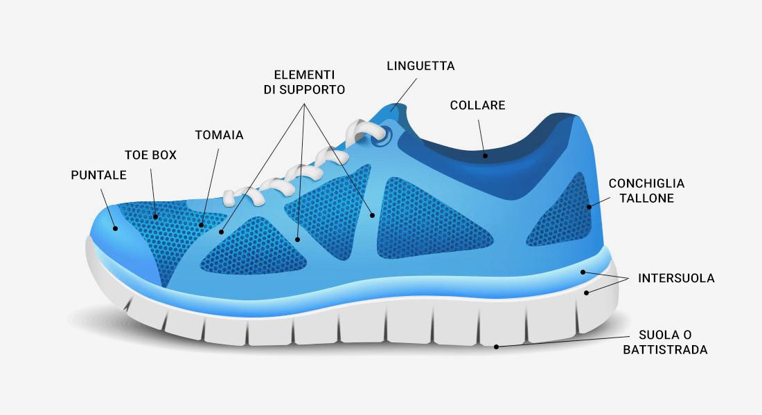 Acquista autentico informazioni per stili di grande varietà Come scegliere le Scarpe da Running? – Personal Running Coach