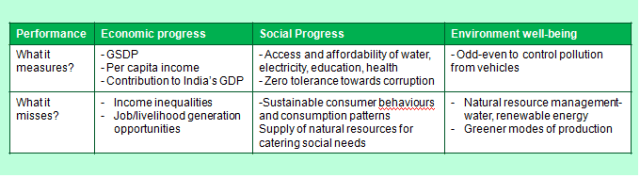 Table 1: Review of economic, social and environmental parameters in Delhi Budget 2016