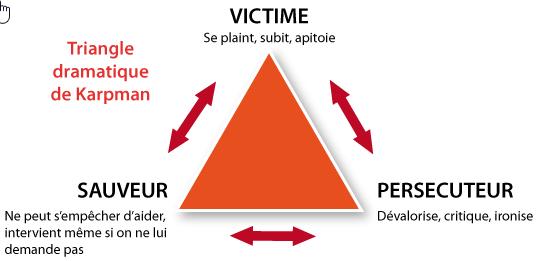 Triangle Dramatique, persécuteur, victime, sauveur