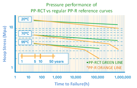 PPRCT vs PPR Graph
