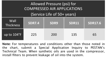 PREMISSIBLE PRESSURES Air Compressed Applications of SDR7.4, SDR9, SDR11 and 17.6 PIPE