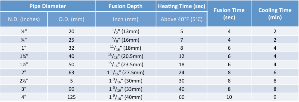 Socket Fusion Table