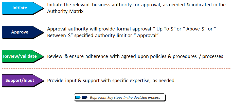 Approval Authority Matrix Template