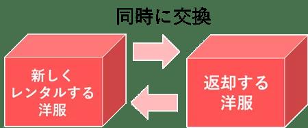 Rcawaiiの同時交換サービスは、返却アイテムと新規レンタルアイテムを同時に交換できる