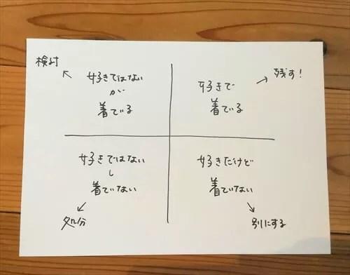 仕分けたアイテムを4つに分類する図