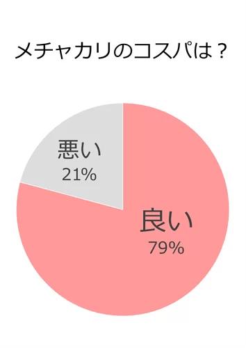 メチャカリアンケート・コスパ