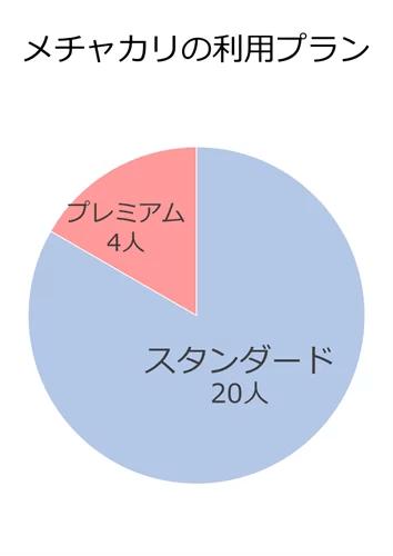 メチャカリアンケート・利用プラン