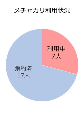 メチャカリアンケート・利用状況