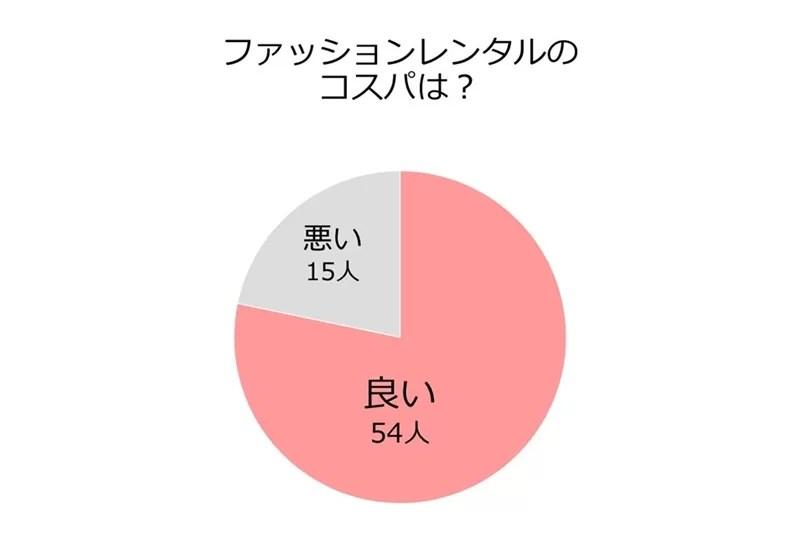 「ファッションレンタルのコスパは?」の円グラフ